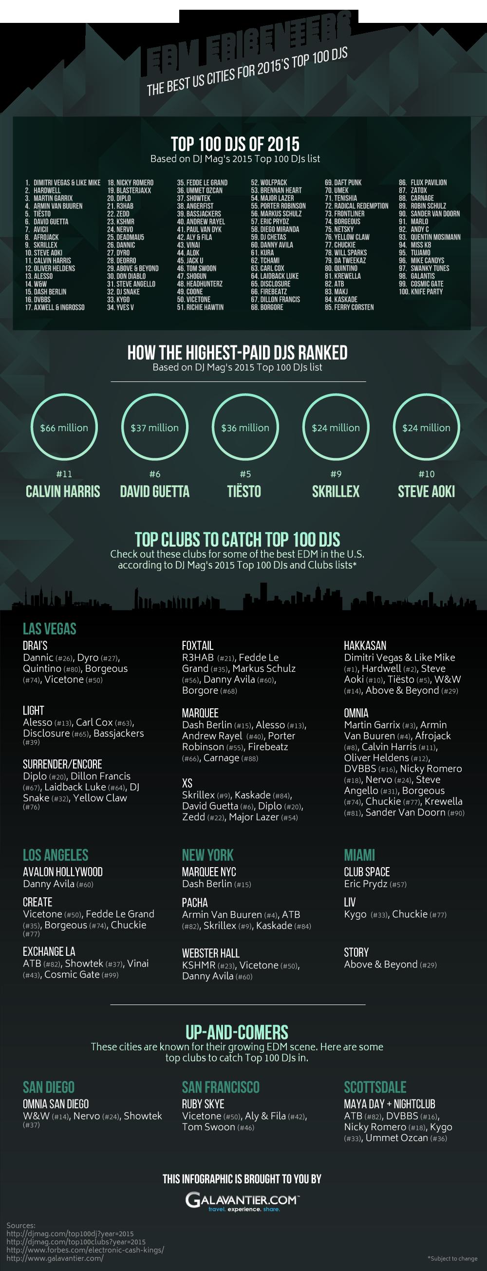 The Best US Cities for 2015's Top 100 DJs